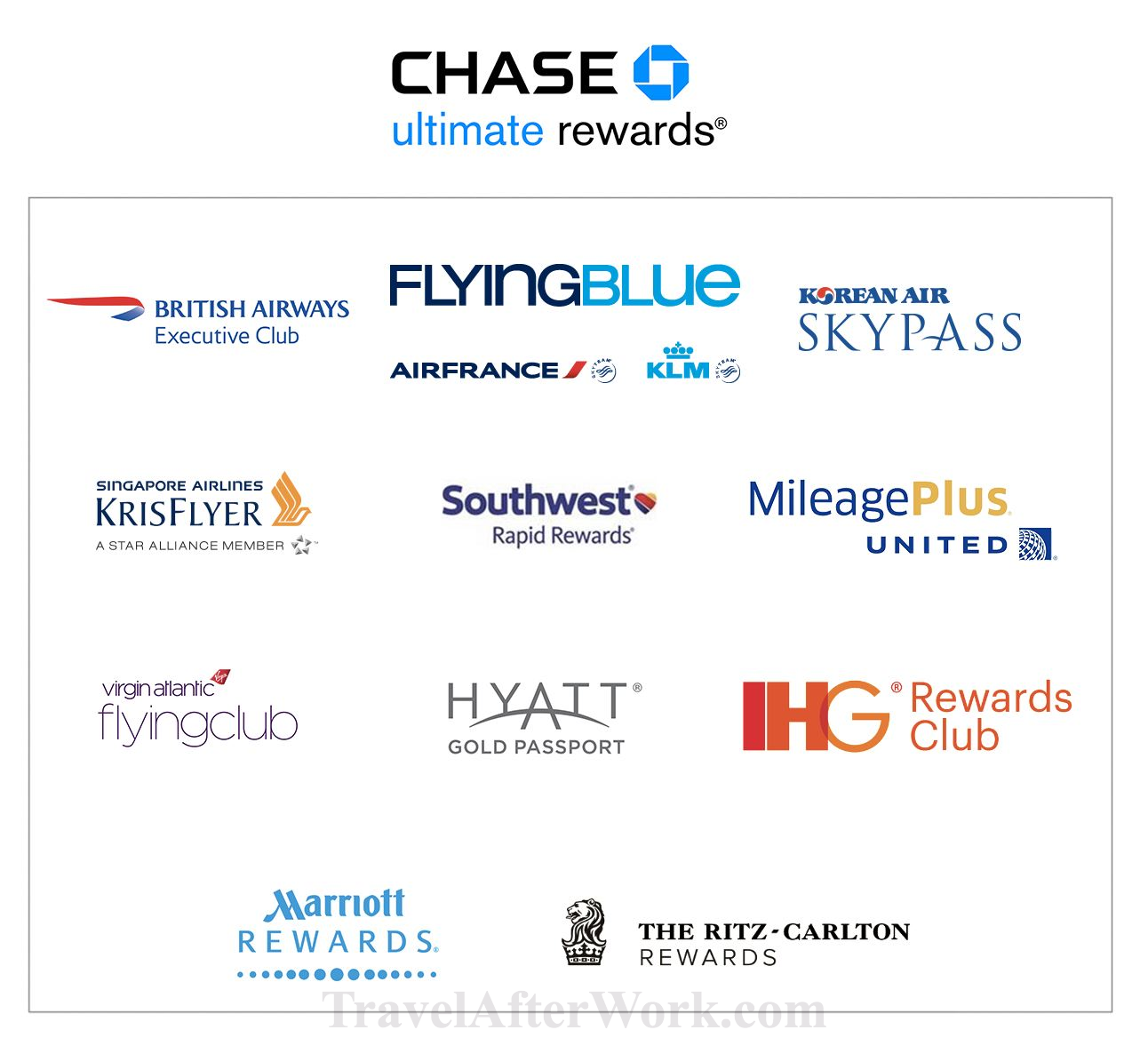 Image Result For Chase Sapphire Reserve Transfer Partners